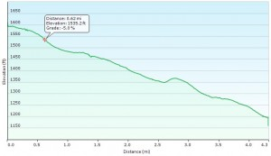 Pemi Loop Day 3 Graph - Sintax77