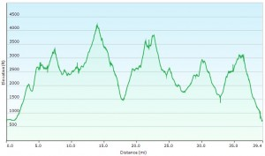 Elevation Profile for Entire Route