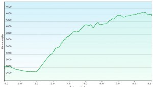 Cranberry Wilderness Day 2 Elevation Profile