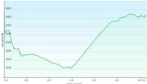 Cranberry Wilderness Day 3 Elevation Profile