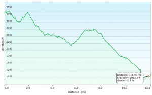 Thornton Hollow - Day 1 Elevation Profile