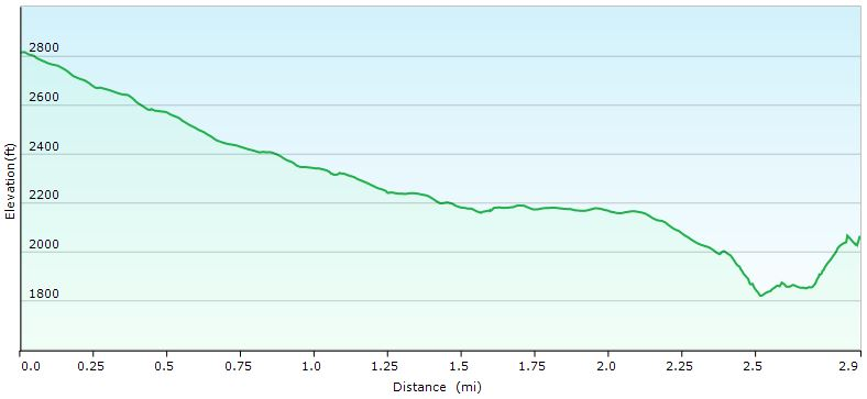 Hazel Falls Day 1 Elevation Profile - Sintax77