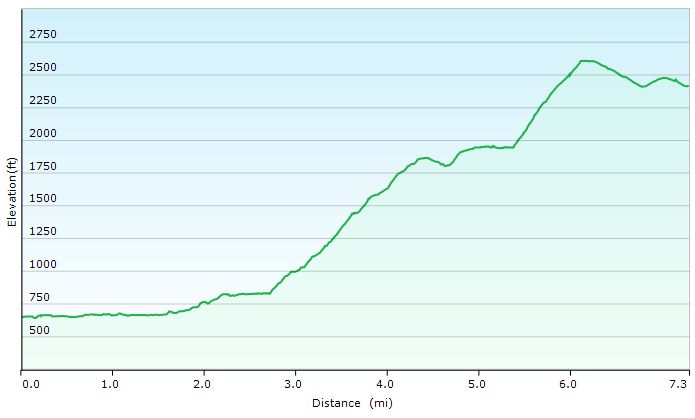 James River Face Wilderness - Day 1 Elevation Profile - Sintax77