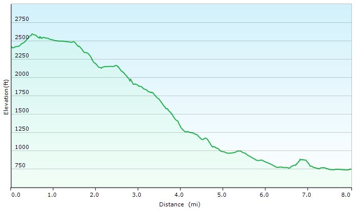 James River Face Wilderness - Day 2 Elevation Profile - Sintax77