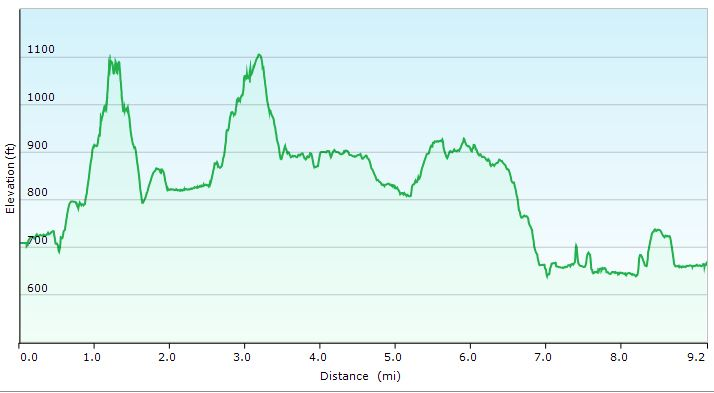 RRGR Elevation Profile Day 1 - Sintax77
