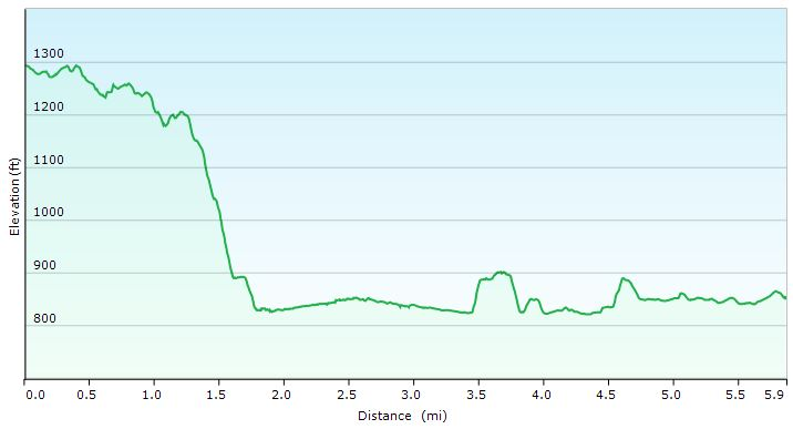 RRGR Elevation Profile Day 3 - Sintax77
