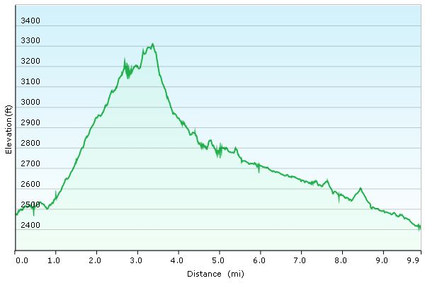 Day 2 Elevation Profile - Superstition Mountains - Sintax77