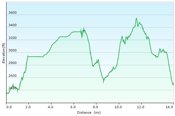 Day 1 Elevation Profile - Superstition Mountains - Sintax77