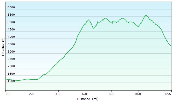 Great Gulf Loop Day 1 Elevation Profile - Sintax77