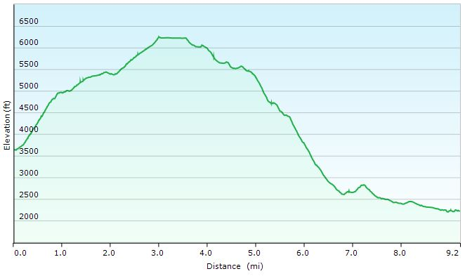 Great Gulf Loop Day 2 Elevation Profile - Sintax77