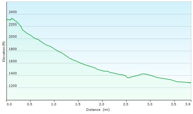 Great Gulf Loop Day 3 Elevation Profile - Sintax77